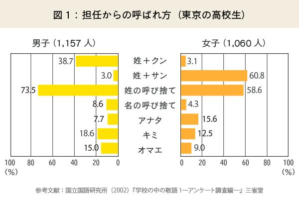 図1:担任からの呼ばれ方(東京の高校生)