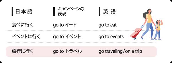 食べに行く,イベントに行く,旅行に行く,それぞれの日本語と,キャンペーンの表現,英語の対照表。