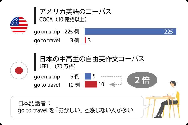 アメリカ英語のコーパスCOCAと日本の中高生の自由作文コーパス開発センター(JFLL)におけるgo to travelとgo on a tripの比較