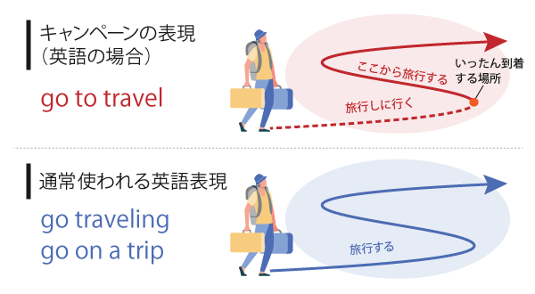 """""""go to travel""""と""""go on a trip""""の比較"""