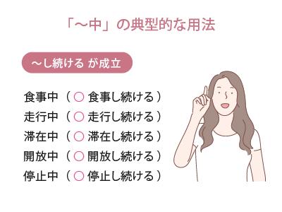 「~中」の典型的な用法の図解