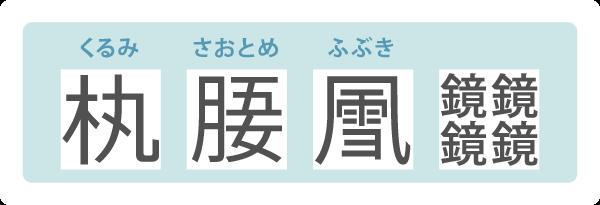 くるみは木偏に丸。さおとめは月偏に上が五,下が女。ふぶきはかぜがまえの中に雪。宮沢賢治の詩稿に見られる字は鏡が上下左右に2つずつ並ぶ。