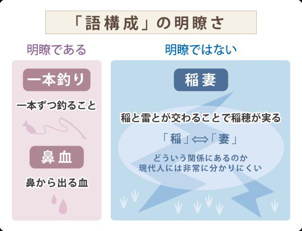 語構成の明瞭さ