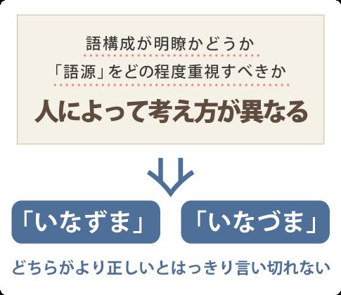 語構成が明瞭かどうか,「語源」をどの程度重視すべきかは人によって大きく異なる。「いなずま」・「いなづま」どちらがより正しいとはっきり言い切れない