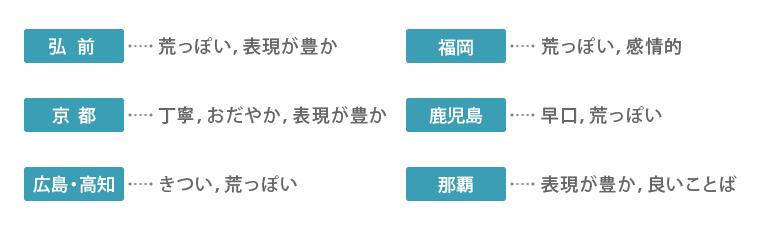弘前は荒っぽい,表現が豊か。京都は丁寧,おだやか,表現が豊か。広島・高知はきつい,荒っぽい。福岡は荒っぽい,感情的。鹿児島は早口,荒っぽい。那覇は表現が豊か,良いことば。