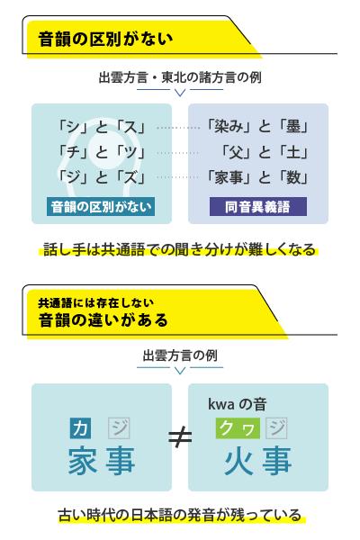 音声の区別がない例。話し手は共通語での聞き分けが難しくなる。共通語には存在しない音韻の違いがある例。古い時代の日本語の発音が残っている。