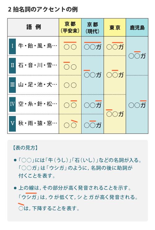 (表)2拍名詞のアクセントの例。平安末の京都,現代の京都,東京,鹿児島の例。